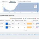 Как в Facebook продвигать страницу: важны ли метрики для этого? Обзор основных статистик, которые помогут в развитии